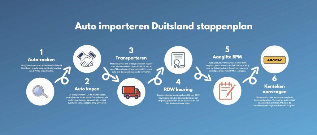 auto-importeren-duitsland-stappenplan